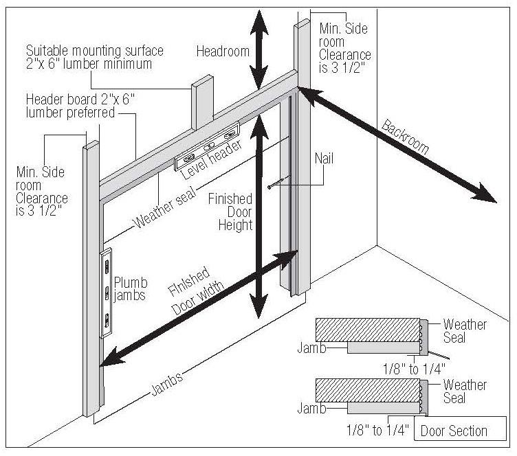 Framing a Garage Door